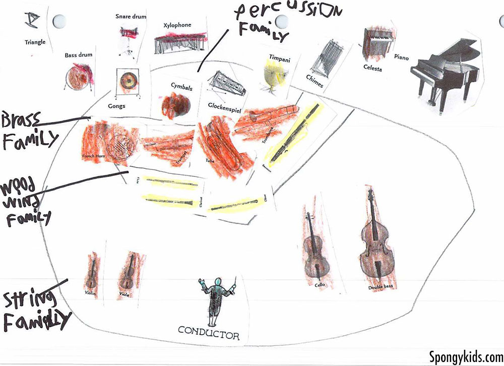 Introducing instrument families and orchestra seating chart to kids